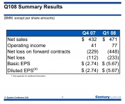 Century first quarter 2008 results, 233$ loss while stock prices soar