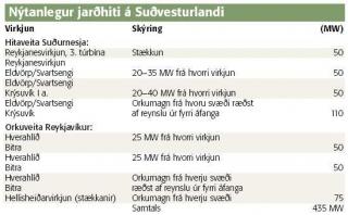 nytanlegur-jardhiti-a-sudurlandi